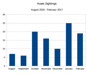 Koala Sightings To March 2017